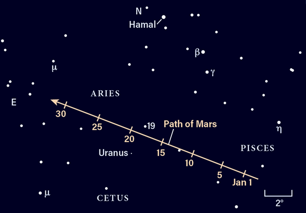 Star Chart for Mars and Uranus in January 2021